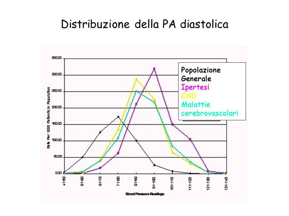 Distribuzione della PA diastolica Popolazione Generale Ipertesi CAD Malattie cerebrovascolari