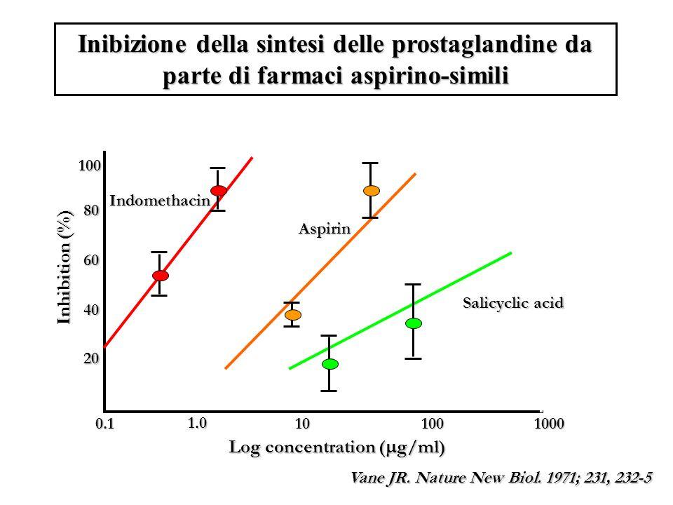 Inibizione della sintesi delle prostaglandine da parte di farmaci aspirino-simili 0.1 1.0 101001000 20 40 60 80 100 Vane JR.
