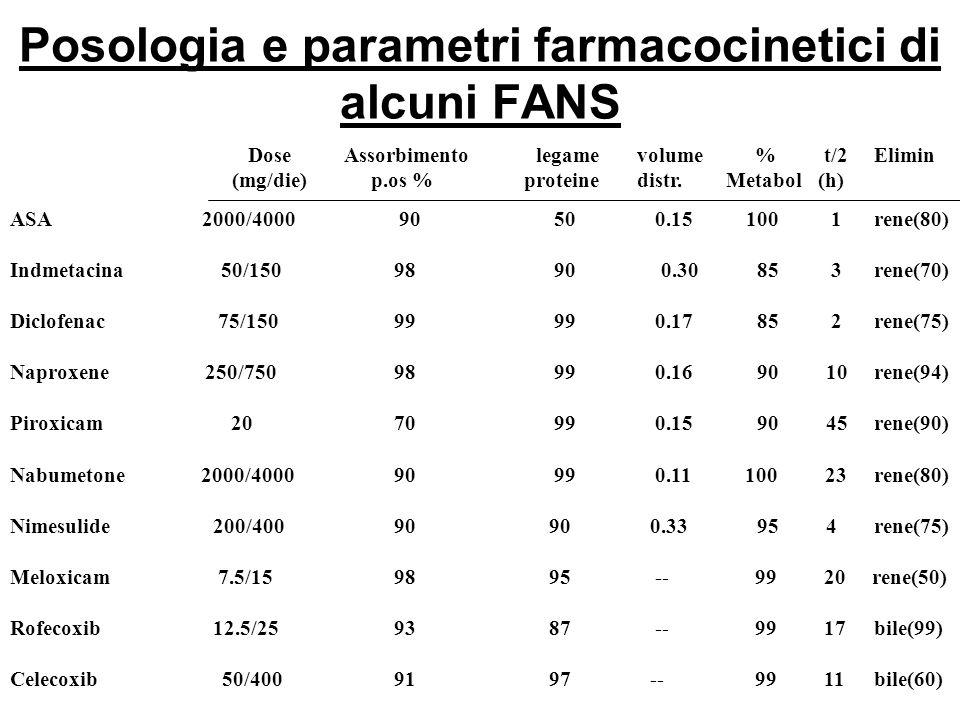Posologia e parametri farmacocinetici di alcuni FANS ASA 2000/4000 90 50 0.15 100 1 rene(80) Indmetacina 50/150 98 90 0.30 85 3 rene(70) Diclofenac 75/150 99 99 0.17 85 2 rene(75) Naproxene 250/750 98 99 0.16 90 10 rene(94) Piroxicam 20 70 99 0.15 90 45 rene(90) Nabumetone 2000/4000 90 99 0.11 100 23 rene(80) Nimesulide 200/400 90 90 0.33 95 4 rene(75) Meloxicam 7.5/15 98 95 -- 99 20 rene(50) Rofecoxib 12.5/25 93 87 -- 99 17 bile(99) Celecoxib 50/400 91 97 -- 99 11 bile(60) DoseAssorbimentolegame volume %t/2 Elimin (mg/die) p.os % proteine distr.
