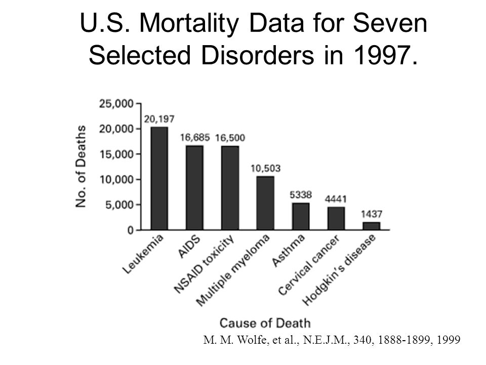 U.S. Mortality Data for Seven Selected Disorders in 1997. M. M. Wolfe, et al., N.E.J.M., 340, 1888-1899, 1999