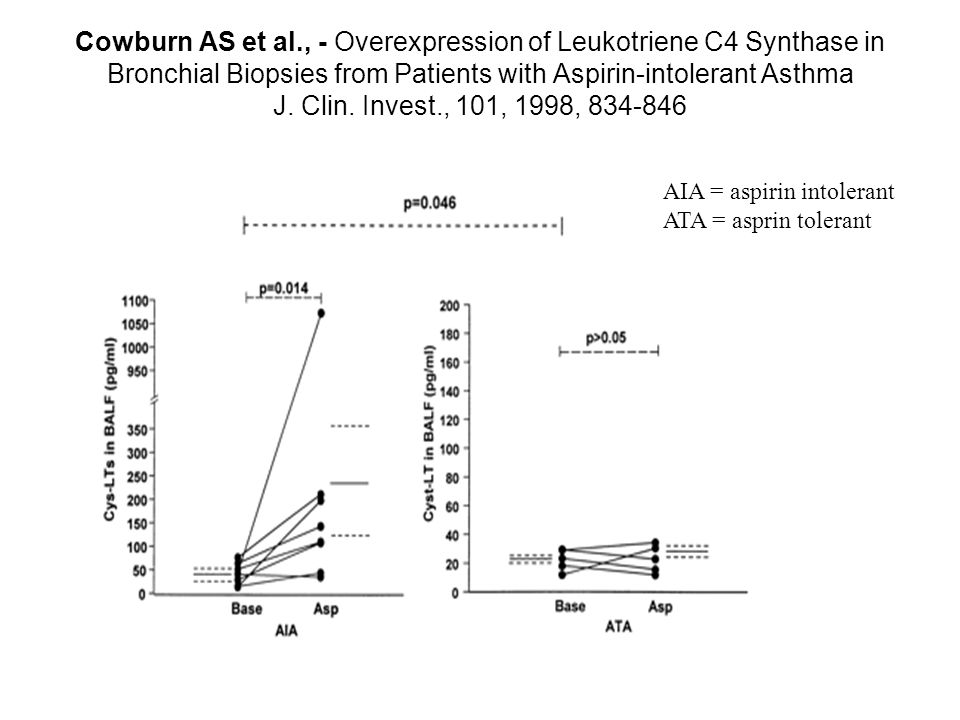 Cowburn AS et al., - Overexpression of Leukotriene C4 Synthase in Bronchial Biopsies from Patients with Aspirin-intolerant Asthma J. Clin. Invest., 10