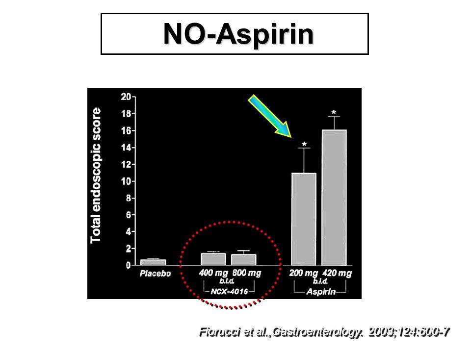 NO-Aspirin NO-Aspirin Fiorucci et al.,Gastroenterology. 2003;124:600-7