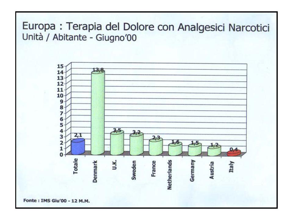 Morfina Eliminazione per via renale.