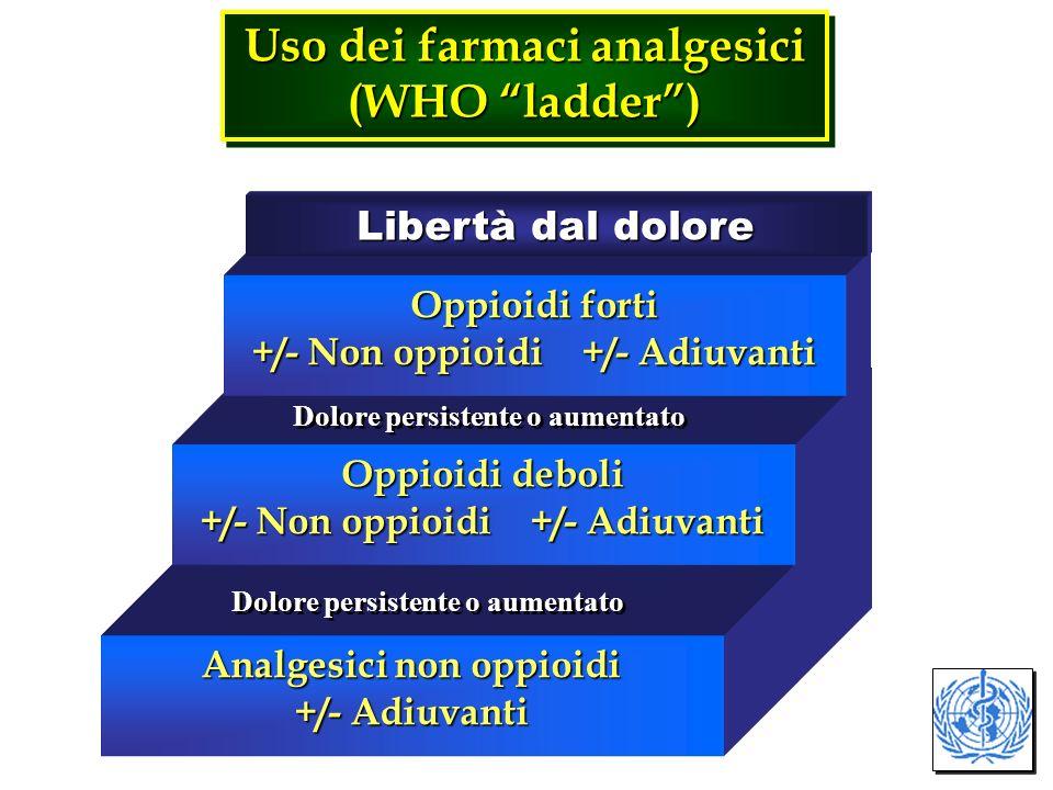 Uso dei farmaci analgesici (WHO ladder) Uso dei farmaci analgesici (WHO ladder) Analgesici non oppioidi +/- Adiuvanti Oppioidi deboli +/- Non oppioidi