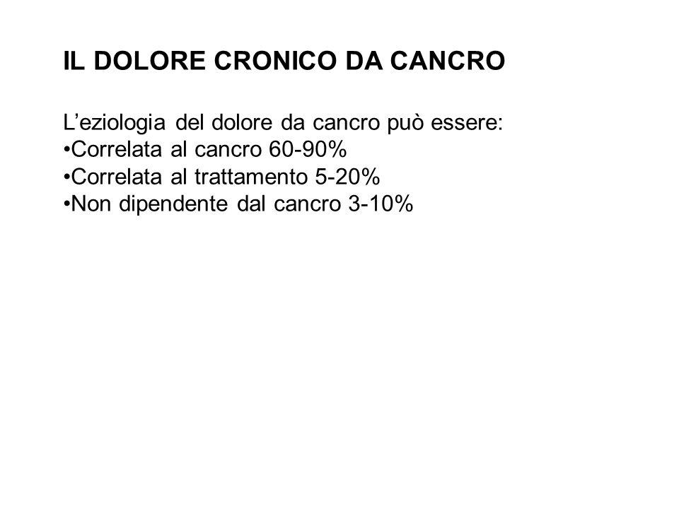 IL DOLORE CRONICO DA CANCRO Leziologia del dolore da cancro può essere: Correlata al cancro 60-90% Correlata al trattamento 5-20% Non dipendente dal c