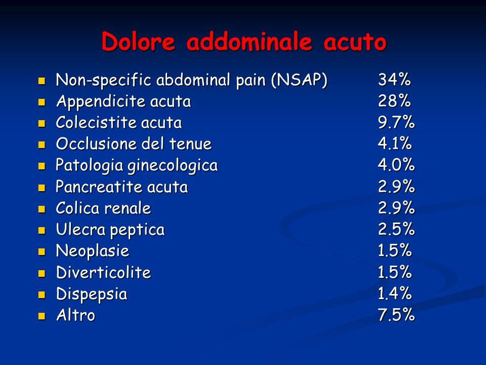 Dolore addominale acuto Non-specific abdominal pain (NSAP)34% Non-specific abdominal pain (NSAP)34% Appendicite acuta28% Appendicite acuta28% Colecist