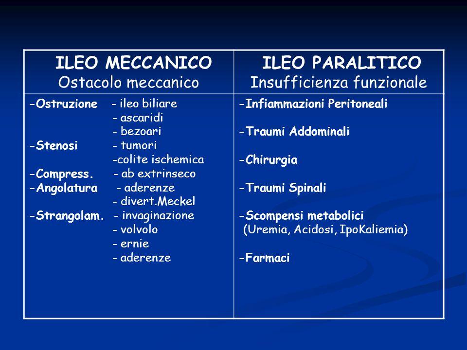 ILEO MECCANICO Ostacolo meccanico ILEO PARALITICO Insufficienza funzionale -Ostruzione - ileo biliare - ascaridi - bezoari -Stenosi - tumori -colite i