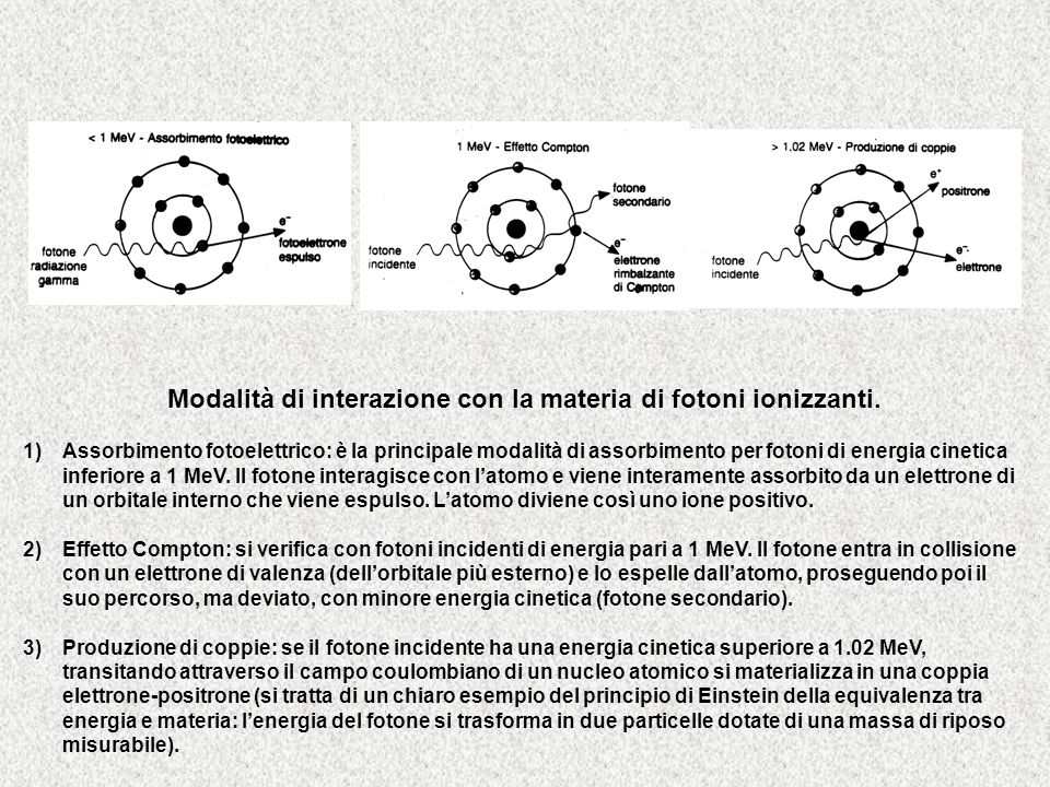 Modalità di interazione con la materia di fotoni ionizzanti. 1)Assorbimento fotoelettrico: è la principale modalità di assorbimento per fotoni di ener