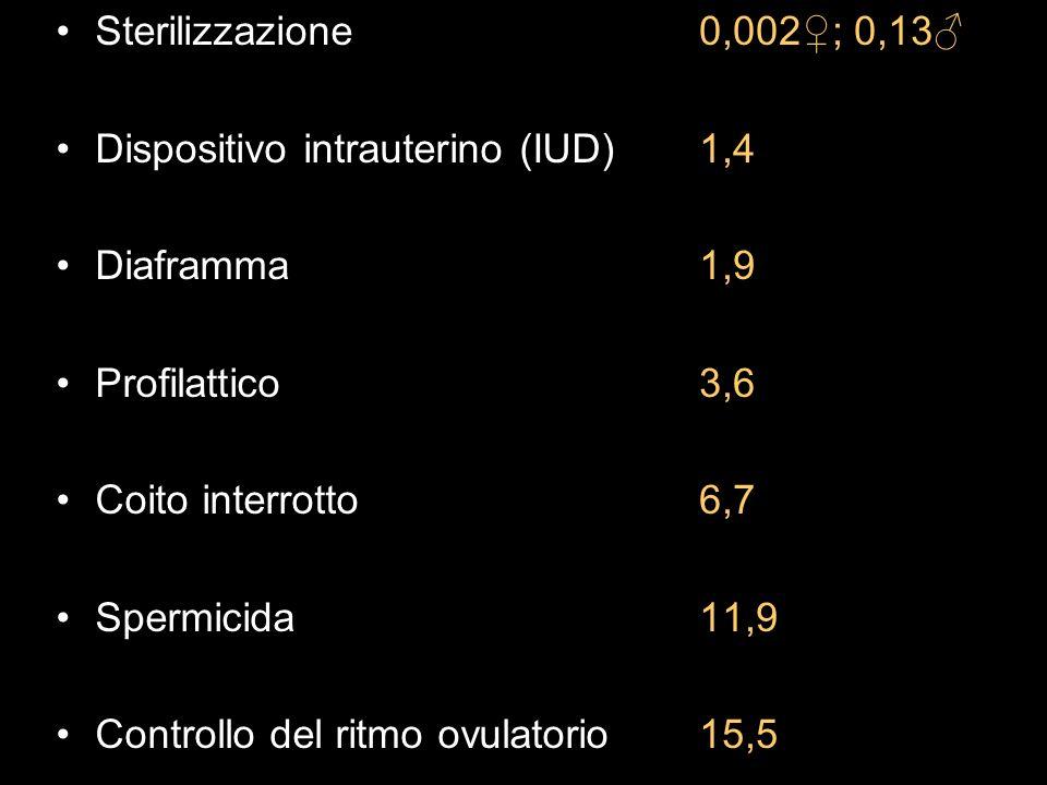 Sterilizzazione Dispositivo intrauterino (IUD) Diaframma Profilattico Coito interrotto Spermicida Controllo del ritmo ovulatorio 0,002; 0,13 1,4 1,9 3