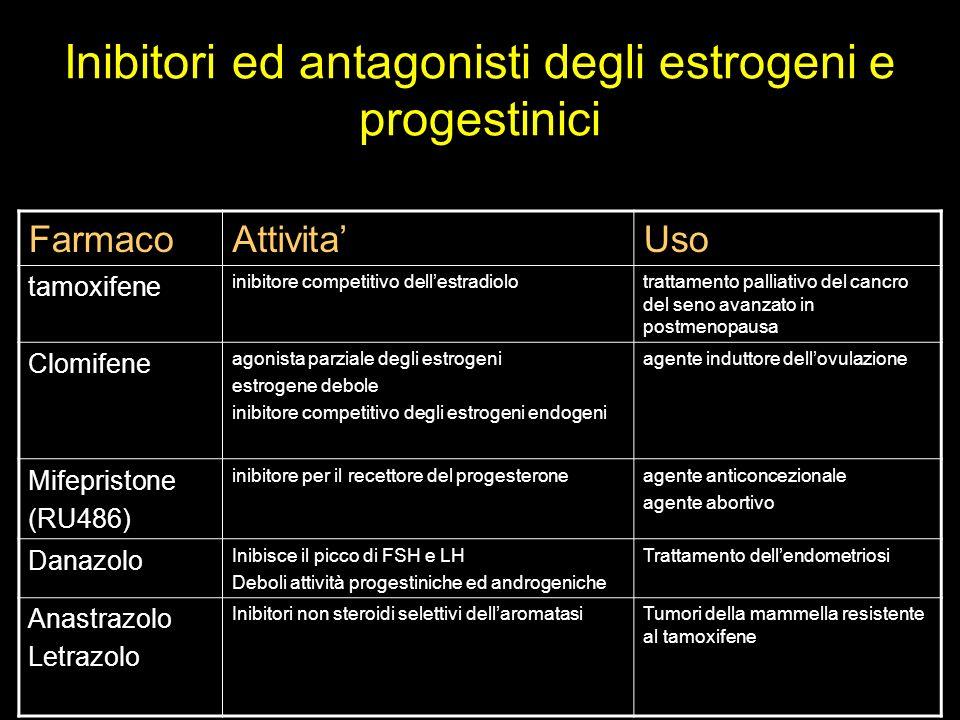 Inibitori ed antagonisti degli estrogeni e progestinici FarmacoAttivitaUso tamoxifene inibitore competitivo dellestradiolotrattamento palliativo del c