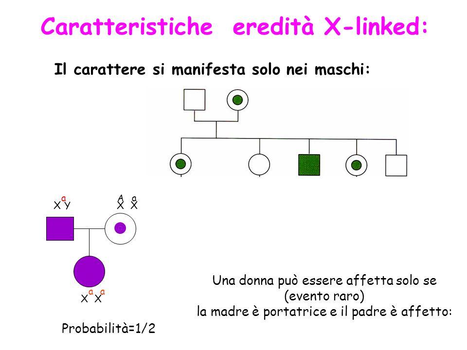 Caratteristiche eredità X-linked: Il carattere si manifesta solo nei maschi: Una donna può essere affetta solo se (evento raro) la madre è portatrice