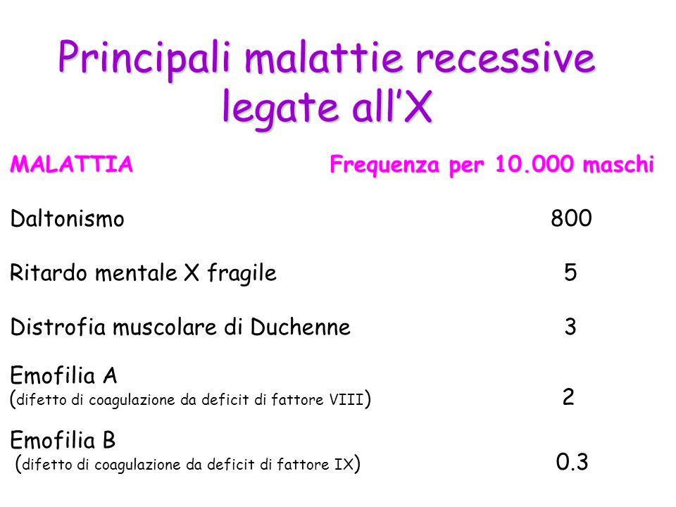 Principali malattie recessive legate allX MALATTIA Frequenza per 10.000 maschi Daltonismo800 Ritardo mentale X fragile 5 Distrofia muscolare di Duchen