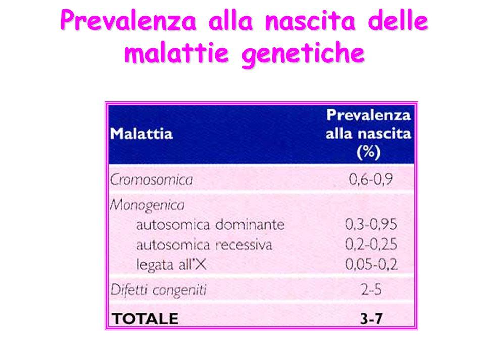Sono causate dallazione di due o più geni e dalla loro interazione con lambiente Hanno frequenza superiore ad unaffetto ogni mille individui MALATTIE POLIGENICHE