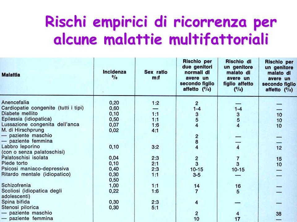 Rischi empirici di ricorrenza per alcune malattie multifattoriali