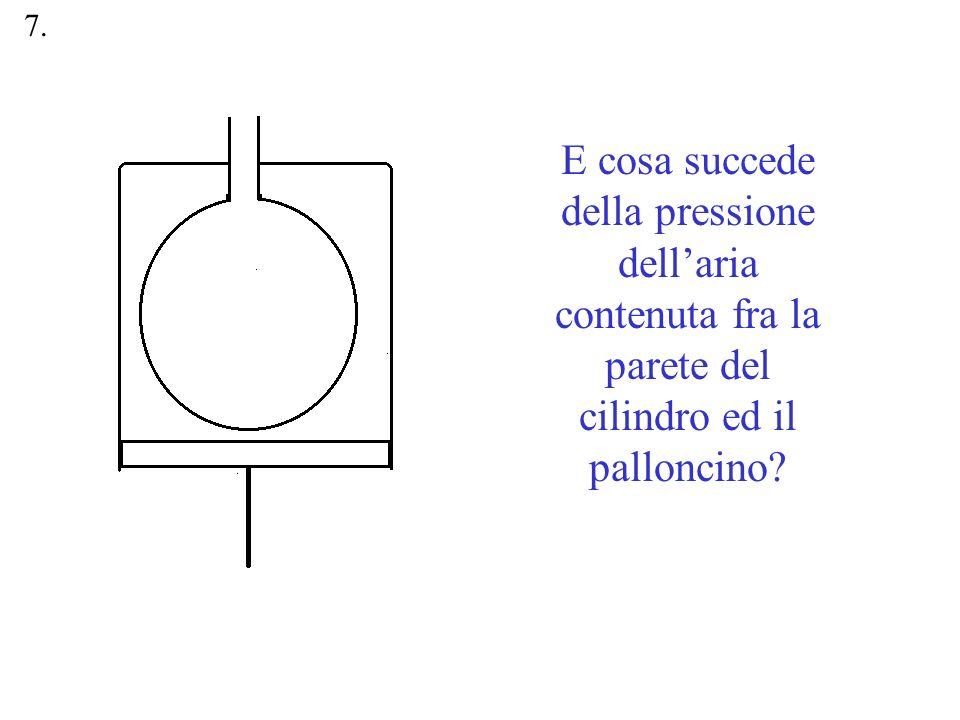 E cosa succede della pressione dellaria contenuta fra la parete del cilindro ed il palloncino? 7.