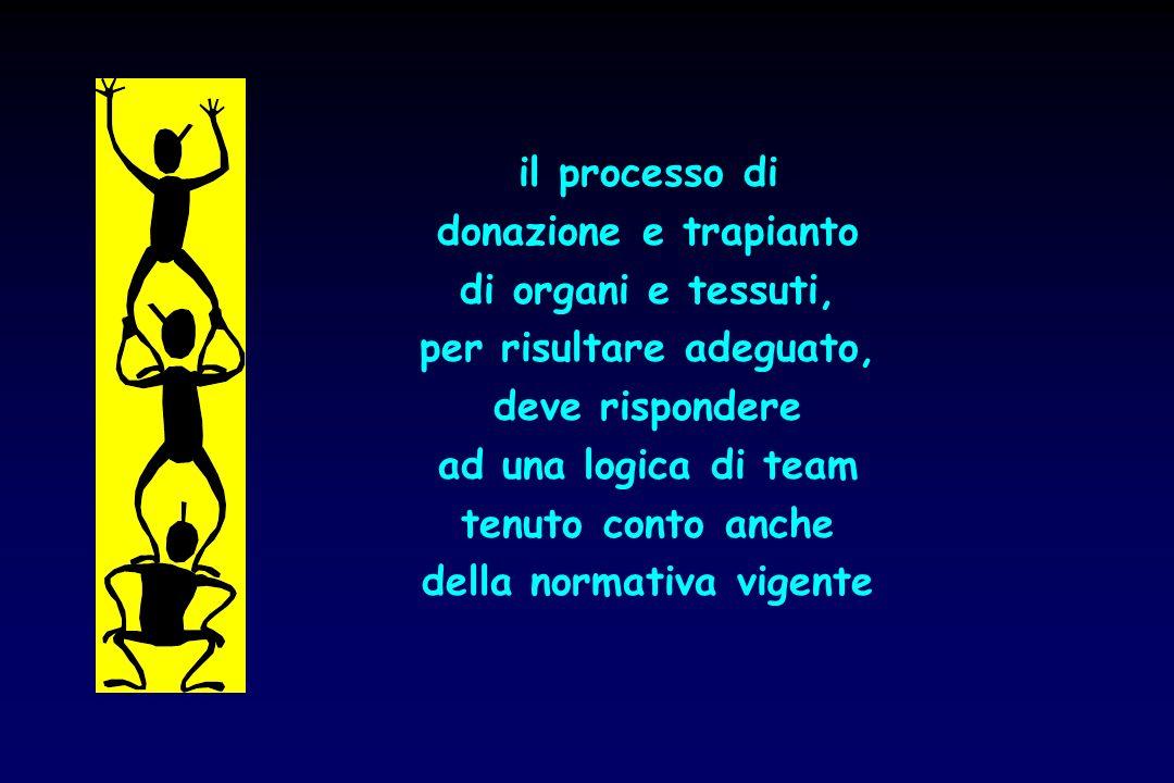il processo di donazione e trapianto di organi e tessuti, per risultare adeguato, deve rispondere ad una logica di team tenuto conto anche della norma