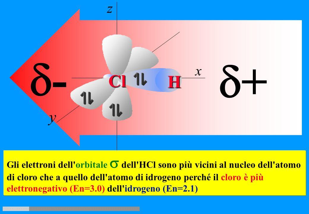 z y x H + Cl HCl z y x H Cl 127 pm 420 kJ/mole