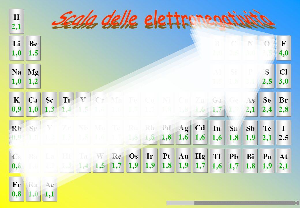 z y x H Cl + - Gli elettroni dell'orbitale dell'HCl sono più vicini al nucleo dell'atomo di cloro che a quello dell'atomo di idrogeno perché il cloro