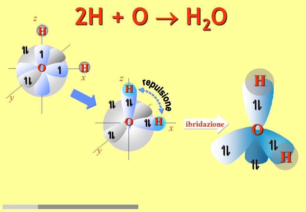 z y x O Z=8 2s 2 p 4 1s 2, 2s 2 p 4 1212