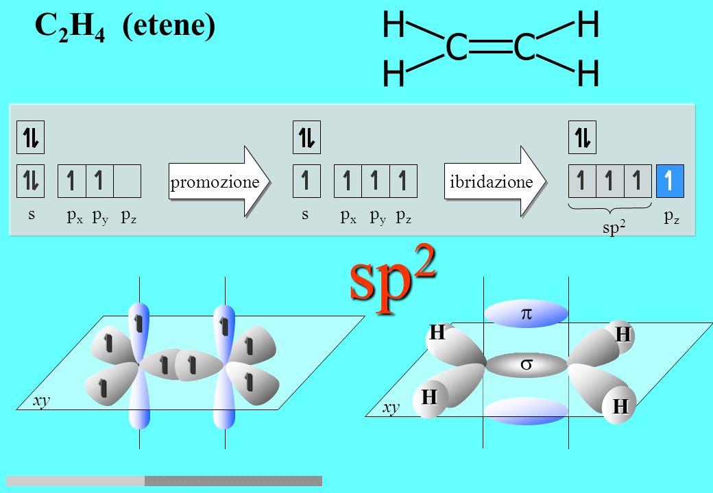 promozione ibridazione sp 3 s p x p y p z C C H H H a H C H H H H CH 4 (metano) sp 3