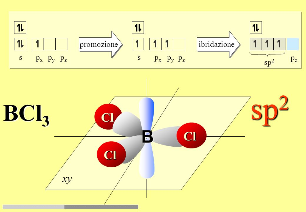 promozione ibridazione sp 2 s p x p y p z pzpz xy H H H H C 2 H 4 (etene) sp 2 C H H H H