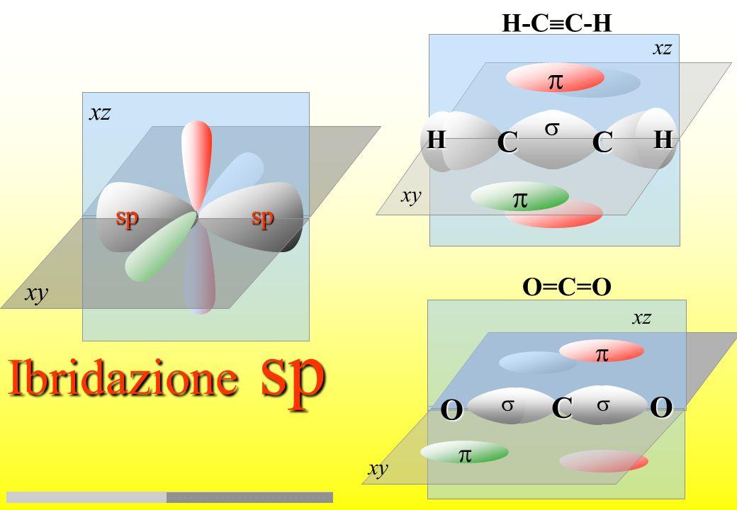 promozione ibridazione sp s p x p y p z pzpz Ibridazione sp degli orbitali del Carbonio pypy