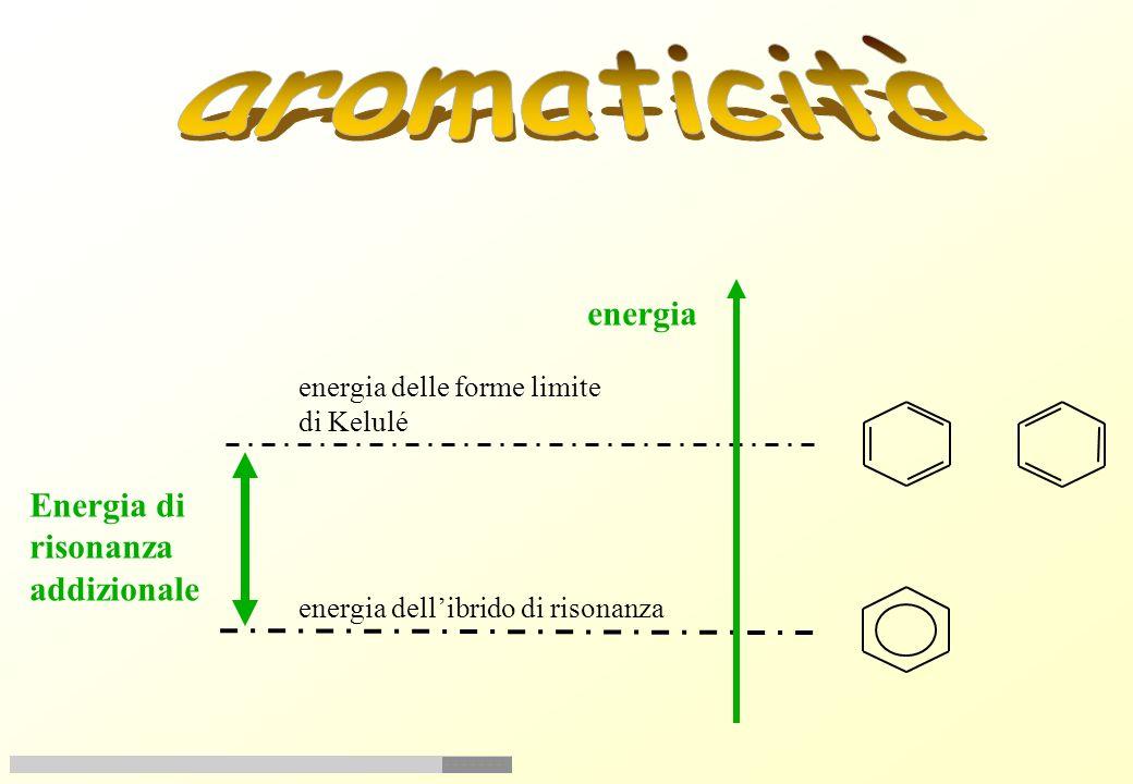 H HH H H H Nel benzene i sei elettroni p sono completamente delocalizzati nellintera struttura carboniosa. Rappresentazionegrafica