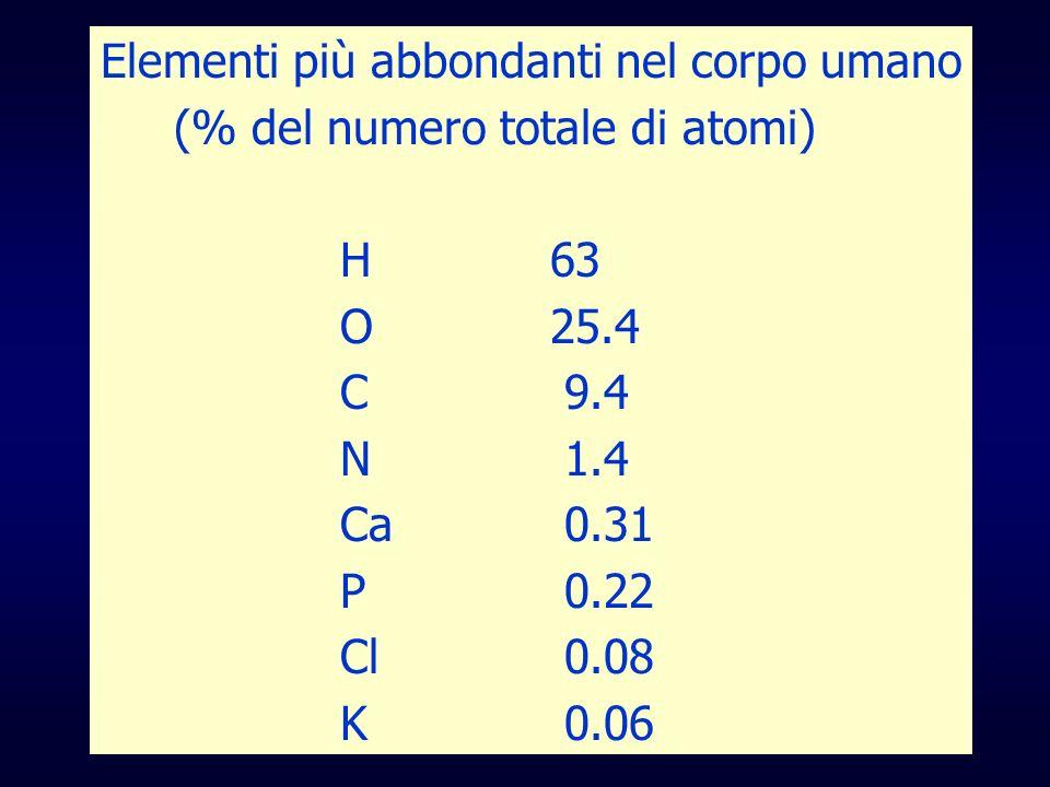 Elementi più abbondanti nel corpo umano (% del numero totale di atomi) H 63 O 25.4 C 9.4 N 1.4 Ca 0.31 P 0.22 Cl 0.08 K 0.06