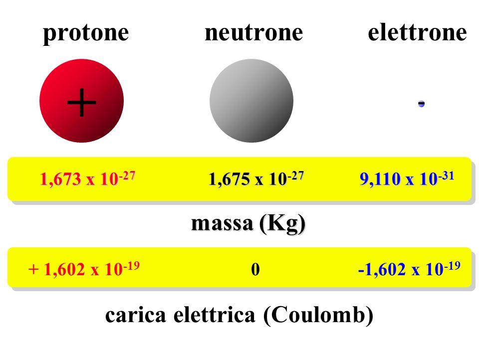 protone neutroneelettrone 1,673 x 10 -27 1,675 x 10 -27 9,110 x 10 -31 massa (Kg) + - + 1,602 x 10 -19 0 -1,602 x 10 -19 carica elettrica (Coulomb)