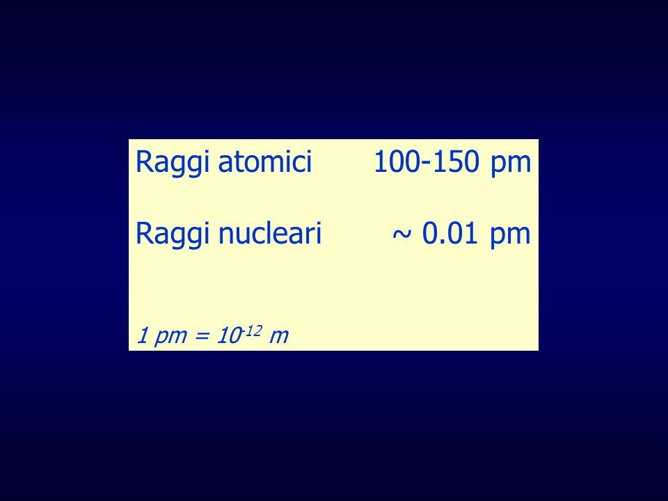 Raggi atomici 100-150 pm Raggi nucleari ~ 0.01 pm 1 pm = 10 -12 m