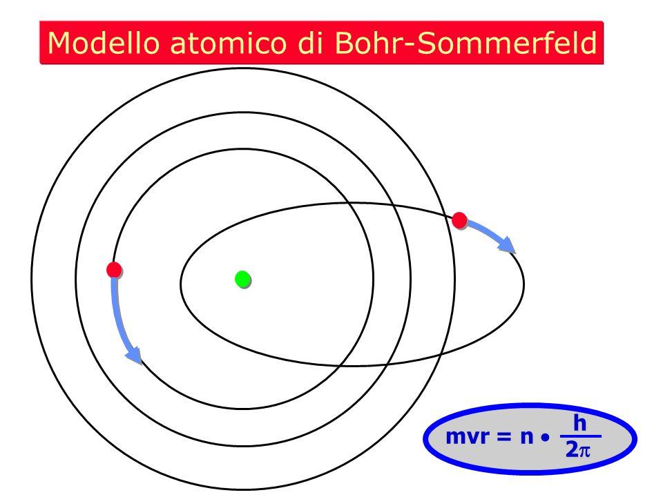Modello atomico di Bohr-Sommerfeld mvr = n h 2