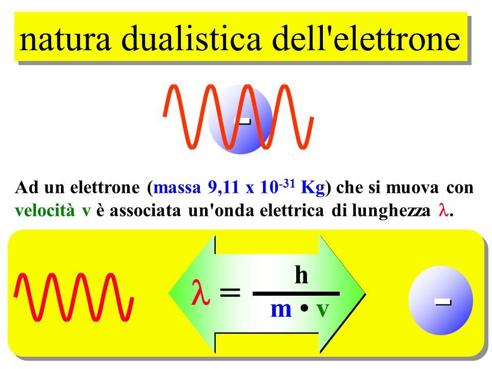 natura dualistica dell elettrone Ad un elettrone (massa 9,11 x 10 -31 Kg) che si muova con velocità v è associata un onda elettrica di lunghezza.