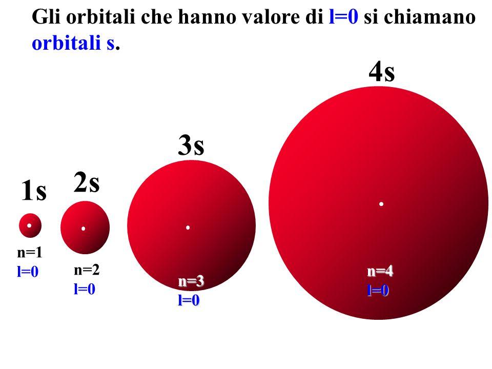 Gli orbitali che hanno valore di l=0 si chiamano orbitali s.s.