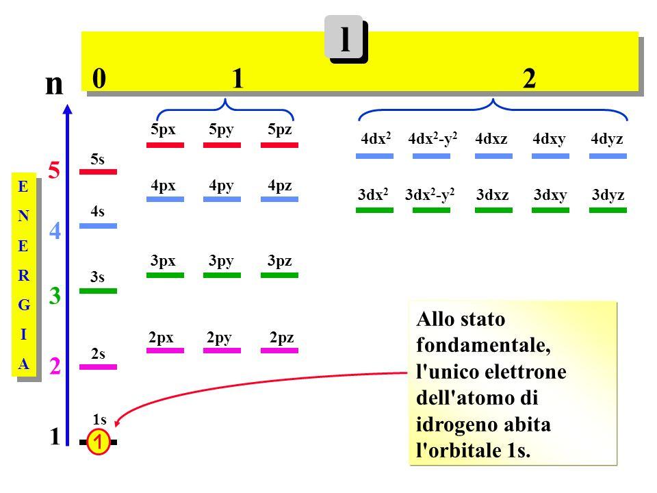 Allo stato fondamentale, l unico elettrone dell atomo di idrogeno abita l orbitale 1s.
