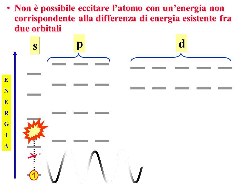 Non è possibile eccitare latomo con unenergia non corrispondente alla differenza di energia esistente fra due orbitaliNon è possibile eccitare latomo con unenergia non corrispondente alla differenza di energia esistente fra due orbitali ENERGIAENERGIA s pd