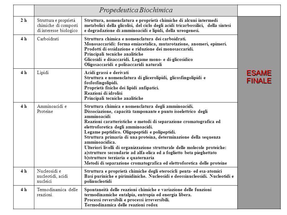Propedeutica Biochimica 2 hStruttura e proprietà chimiche di composti di interesse biologico Struttura, nomenclatura e proprietà chimiche di alcuni intermedi metabolici della glicolisi, del ciclo degli acidi tricarbossilici, della sintesi e degradazione di amminoacidi e lipidi, della ureogenesi.