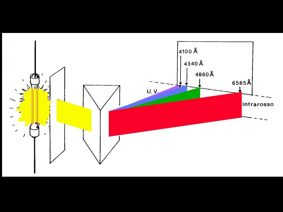 L'elettrone dell'atomo di idrogeno può essere promosso dallo stato fondamentale ad uno stato eccitato spendendo una quantità discreta di energia ENERG