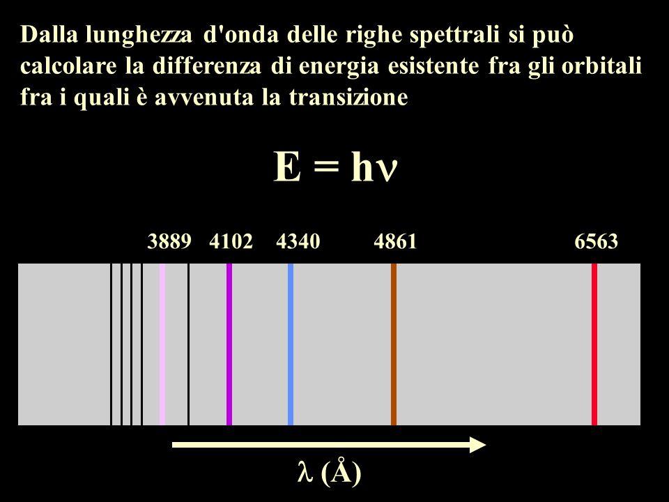 Dalla lunghezza d onda delle righe spettrali si può calcolare la differenza di energia esistente fra gli orbitali fra i quali è avvenuta la transizione E = h 65634861434041023889 (Å)