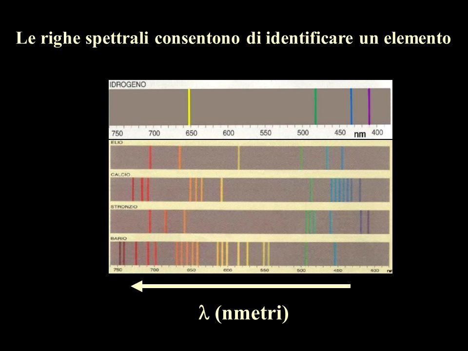 Le righe spettrali consentono di identificare un elemento (nmetri)