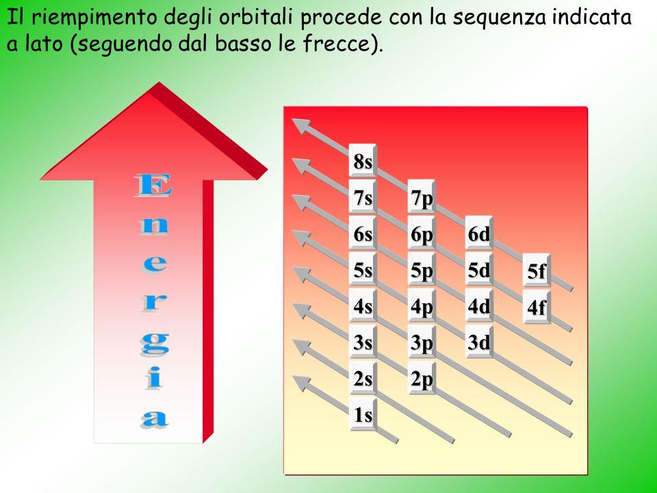 1s 2s2p 3s3p3d 4s4p4d 4f 5s5p5d 5f 6s6p6d 7s7p 8s Il riempimento degli orbitali procede con la sequenza indicata a lato (seguendo dal basso le frecce).