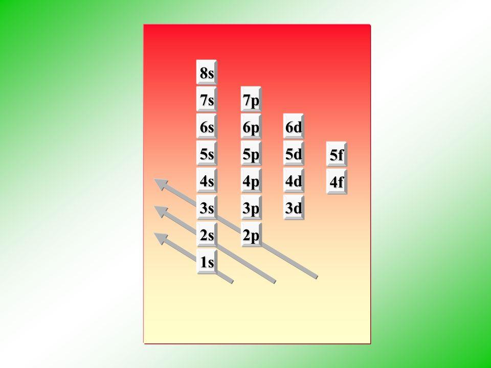 1s 2s2p 3s3p3d 4s4p4d 4f 5s5p5d 5f 6s6p6d 7s7p 8s
