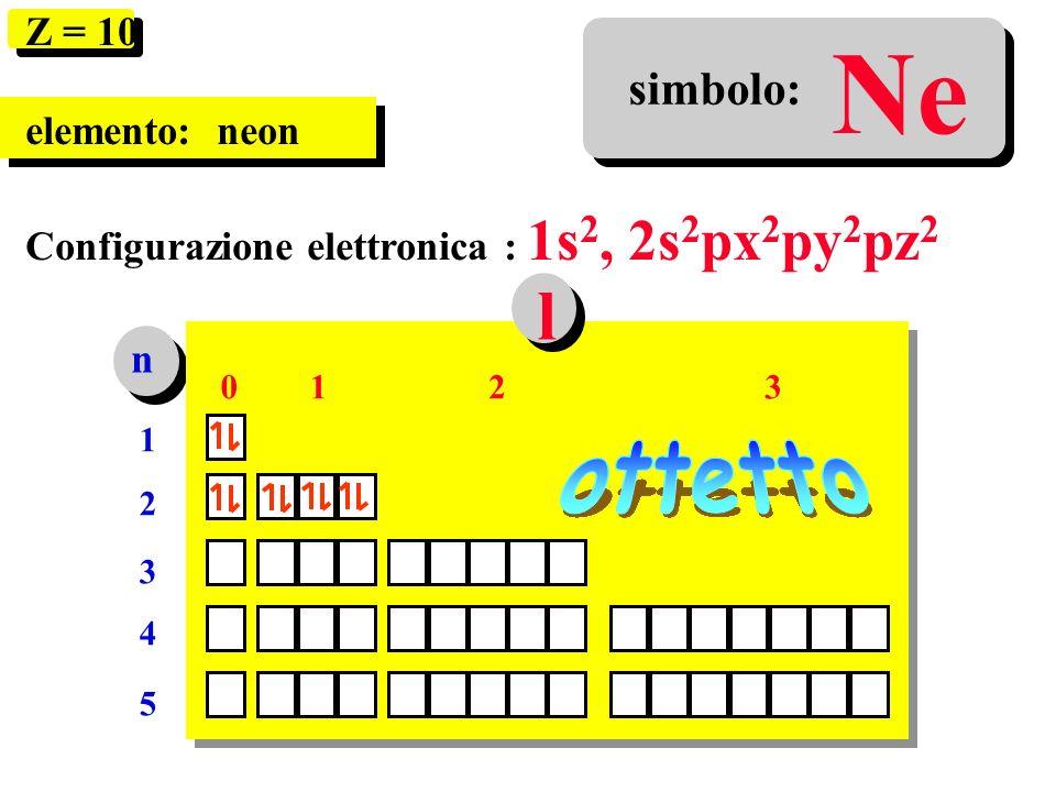 Ne n 1212 3 4 5 0123 l Z = 10 elemento: neon Configurazione elettronica : 1s 2, 2s 2 px 2 py 2 pz 2 simbolo: