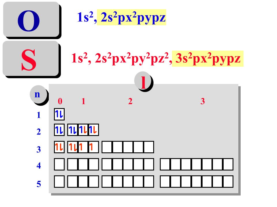 1s 2, 2s 2 px 2 py 2 pz 2, 3s 2 px 2 pypz S 1s 2, 2s 2 px 2 pypz O n 1212 3 4 5 0123 l