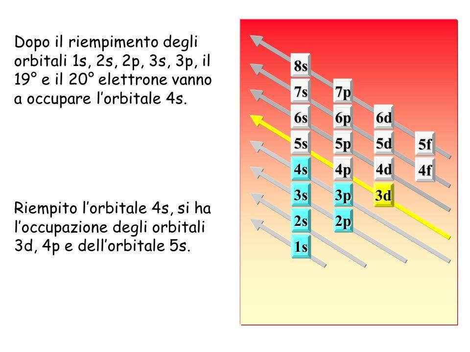 1s 2s2p 3s3p3d 4s4p4d 4f 5s5p5d 5f 6s6p6d 7s7p 8s 3d Dopo il riempimento degli orbitali 1s, 2s, 2p, 3s, 3p, il 19° e il 20° elettrone vanno a occupare lorbitale 4s.