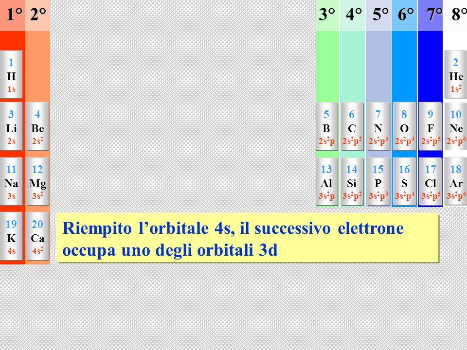1 H 1s 3 Li 2s 11 Na 3s 19 K 4s 37 Rb 5s 4 Be 2s 2 12 Mg 3s 2 20 Ca 4s 2 38 Sr 5s 2 5 B 2s 2 p 13 Al 3s 2 p 21 Sc 3d,4s 2 22 Ti 3d 2, 4s 2 23 V 3d 3, 4s 2 24 Cr 3d 5, 4s 25 Mn 3d 5, 4s 2 26 Fe 3d 6, 4s 2 27 Co 3d 7, 4s 2 28 Ni 3d 8, 4s 2 29 Cu 3d 10, 4s 30 Zn 3d 10, 4s 2 31 Ga 4s 2 p 49 In 5s 2 p 6 C 2s 2 p 2 14 Si 3s 2 p 2 32 Ge 4s 2 p 2 50 Sn 5s 2 p 2 7 N 2s 2 p 3 15 P 3s 2 p 3 33 As 4s 2 p 3 51 Sb 5s 2 p 3 8 O 2s 2 p 4 16 S 3s 2 p 4 34 Se 4s 2 p 4 52 Te 5s 2 p 4 9 F 2s 2 p 5 17 Cl 3s 2 p 5 35 Br 4s 2 p 5 53 I 5s 2 p 5 39 Y 4d, 5s 2 40 Zr 4d 2, 5s 2 41 Nb 4d 3, 5s 2 42 Mo 4d 5, 5s 43 Tc 4d 5, 5s 2 44 Ru 4d 6, 5s 2 45 Rh 4d 7, 5s 2 46 Pd 4d 8, 5s 2 47 Ag 4d 10, 5s 48 Cd 4d 10, 5s 2 10 Ne 2s 2 p 6 18 Ar 3s 2 p 6 36 Kr 4s 2 p 6 54 Xe 5s 2 p 6 2 He 1s 21°2°3°4°5°6°7°8° Riempito lorbitale 4s, il successivo elettrone occupa uno degli orbitali 3d