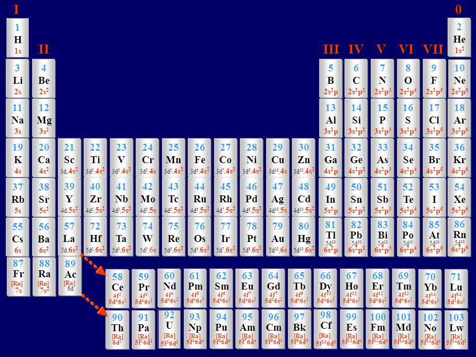 1 H 1s 3 Li 2s 11 Na 3s 19 K 4s 37 Rb 5s 4 Be 2s 2 12 Mg 3s 2 20 Ca 4s 2 38 Sr 5s 2 5 B 2s 2 p 13 Al 3s 2 p 21 Sc 3d,4s 2 22 Ti 3d 2, 4s 2 23 V 3d 3, 4s 2 24 Cr 3d 5, 4s 25 Mn 3d 5, 4s 2 26 Fe 3d 6, 4s 2 27 Co 3d 7, 4s 2 28 Ni 3d 8, 4s 2 29 Cu 3d 10, 4s 30 Zn 3d 10, 4s 2 31 Ga 4s 2 p 49 In 5s 2 p 6 C 2s 2 p 2 14 Si 3s 2 p 2 32 Ge 4s 2 p 2 50 Sn 5s 2 p 2 7 N 2s 2 p 3 15 P 3s 2 p 3 33 As 4s 2 p 3 51 Sb 5s 2 p 3 8 O 2s 2 p 4 16 S 3s 2 p 4 34 Se 4s 2 p 4 52 Te 5s 2 p 4 9 F 2s 2 p 5 17 Cl 3s 2 p 5 35 Br 4s 2 p 5 53 I 5s 2 p 5 39 Y 4d, 5s 2 40 Zr 4d 2, 5s 2 41 Nb 4d 3, 5s 2 42 Mo 4d 5, 5s 43 Tc 4d 5, 5s 2 44 Ru 4d 6, 5s 2 45 Rh 4d 7, 5s 2 46 Pd 4d 8, 5s 2 47 Ag 4d 10, 5s 48 Cd 4d 10, 5s 2 10 Ne 2s 2 p 6 18 Ar 3s 2 p 6 36 Kr 4s 2 p 6 54 Xe 5s 2 p 6 2 He 1s 2 55 Cs 6s 56 Ba 6s 2 81 Tl 5d 10 6s 2 p 82 Pb 5d 10 6s 2 p 2 83 Bi 5d 10 6s 2 p 3 84 Po 5d 10 6s 2 p 4 85 At 5d 10 6s 2 p 5 57 La 5d, 6s 2 72 Hf 5d 2, 6s 2 73 Ta 5d 3, 6s 2 74 W 5d 5, 6s 75 Re 5d 5, 6s 2 76 Os 5d 6, 6s 2 77 Ir 5d 7, 6s 2 78 Pt 5d 8, 6s 2 79 Au 5d 10, 6s 80 Hg 5d 10, 6s 2 86 Rn 5d 10 6s 2 p 6 58 Ce 4f 2 5d o 6s 2 59 Pr 4f 3 5d o 6s 2 70 Yb 4f 14 5d o 6s 2 71 Lu 4f 14 5d 1 6s 2 60 Nd 4f 4 5d o 6s 2 61 Pm 4f 5 5d o 6s 2 62 Sm 4f 6 5d o 6s 2 63 Eu 4f 7 5d o 6s 2 64 Gd 4f 7 5d 1 6s 2 65 Tb 4f 9 5d o 6s 2 66 Dy 4f 10 5d o 6s 2 67 Ho 4f 11 5d o 6s 2 68 Er 4f 12 5d o 6s 2 69 Tm 4f 13 5d o 6s 2 90 Th [Ra] 6d 2 91 Pa [Ra] 5f 2 6d 1 102 No [Ra] 5f 14 6d o 103 Lw [Ra] 5f 14 6d 1 92 U [Ra] 5f 3 6d 1 93 Np [Ra] 5f 4 6d o 94 Pu [Ra] 5f 6 6d o 95 Am [Ra] 5f 7 6d o 96 Cm [Ra] 5f 9 6d 0 97 Bk [Ra] 5f 9 6d 0 98 Cf [Ra] 5f 10 6d 0 99 Es [Ra] 5f 11 6d o 100 Fm [Ra] 5f 12 6d o 101 Md [Ra] 5f 13 6d o 87 Fr [Rn] 7s 88 Ra [Rn] 7s 2 89 Ac [Ra] 6d I 0 I 0 II III IV V VI VII