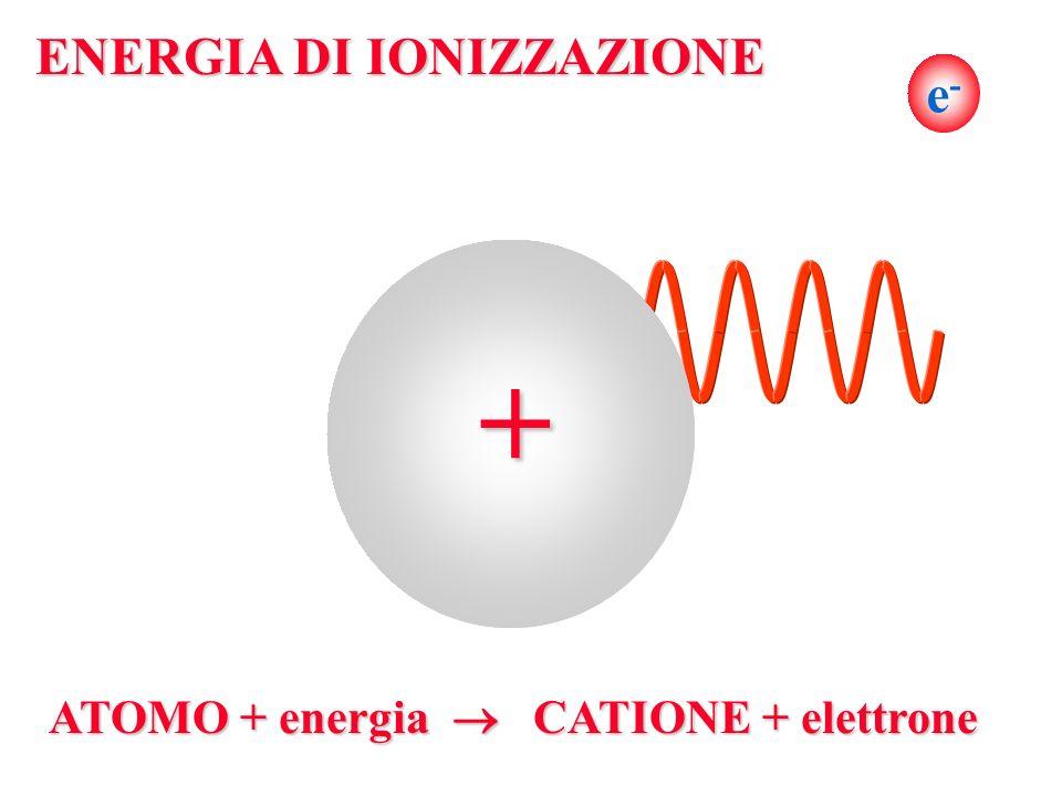e- e-e- ENERGIA DI IONIZZAZIONE + ATOMO + energia CATIONE + elettrone