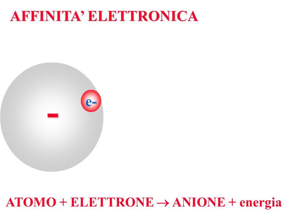 e- AFFINITA ELETTRONICA - ATOMO + ELETTRONE ANIONE + energia