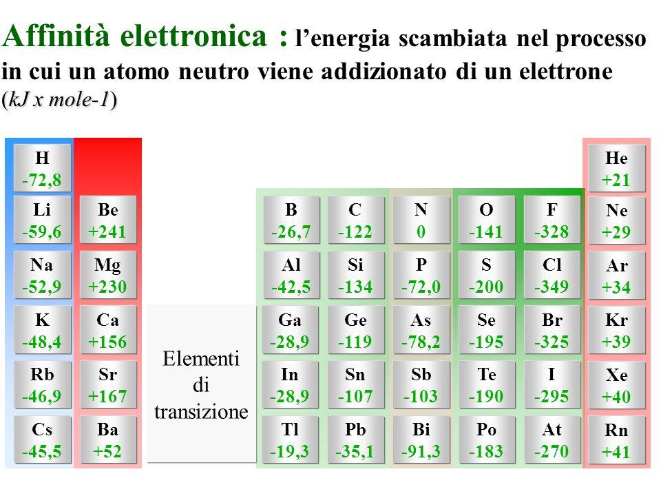 H -72,8 Li -59,6 Na -52,9 K -48,4 Rb -46,9 Cs -45,5 Be +241 Mg +230 Ca +156 Sr +167 Ba +52 B -26,7 Al -42,5 Ga -28,9 In -28,9 Tl -19,3 C -122 Si -134 Ge -119 Sn -107 Pb -35,1 N0N0 P -72,0 As -78,2 Sb -103 Bi -91,3 O -141 S -200 Se -195 Te -190 Po -183 F -328 Cl -349 Br -325 I -295 At -270 Ne +29 Ar +34 Kr +39 Xe +40 Rn +41 He +21 Elementi di transizione Affinità elettronica : lenergia scambiata nel processo in cui un atomo neutro viene addizionato di un elettrone (kJ x mole-1)