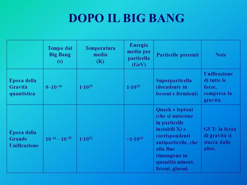 Tempo dal Big Bang (s) Temperatura media (K) Energia media per particella (GeV) Particelle presentiNote Epoca della Gravità quantistica 0~10 -44 1·10